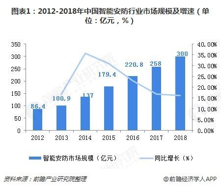 图表1:2012-2018年中国智能安防行业市场规模及增速(单位:亿元,%)