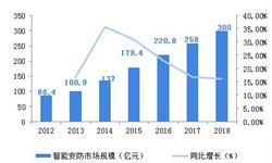 2018中国智能安防行业市场规模和发展前景分析 <em>平安</em><em>城市建设</em>领域投资规模过百亿【组图】