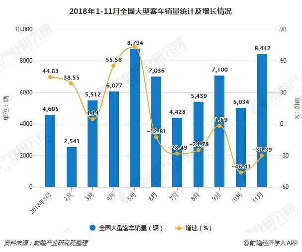 2018年1-11月全国大型客车销量统计及增长情况