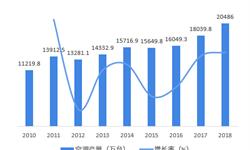 2018年中国薄膜<em>电容器</em>行业发展现状和市场前景分析 新兴应用领域成为薄膜<em>电容器</em>未来发展长期驱动力【组图】
