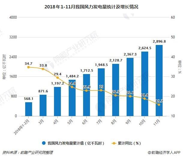 2018年1-11月我国风力发电量统计及增长情况