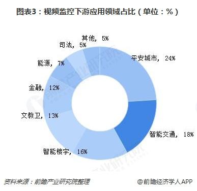 图表3:视频监控下游应用领域占比(单位:%)