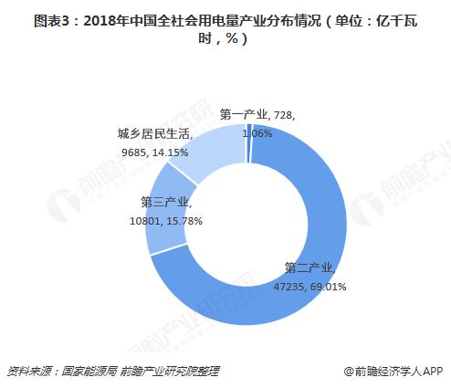 图表3:2018年中国全社会用电量产业分布情况(单位:亿千瓦时,%)