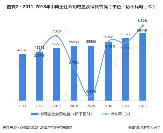 图表2:2011-2018年中国全社会用电量及增长情况(单位:亿千瓦时,%)
