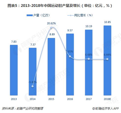 图表5:2013-2018年中国运动鞋产量及增长(单位:亿元,%)