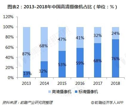 图表2:2013-2018年中国高清摄像机占比(单位:%)