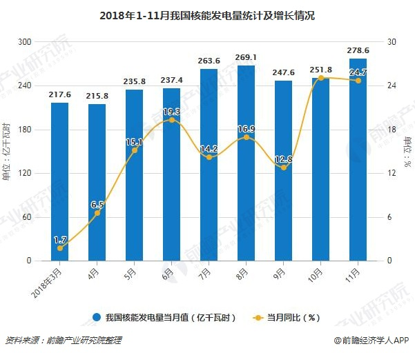 2018年1-11月我国核能发电量统计及增长情况