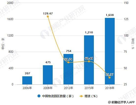 2006-2018年中国物流园区数量统计及增长情况