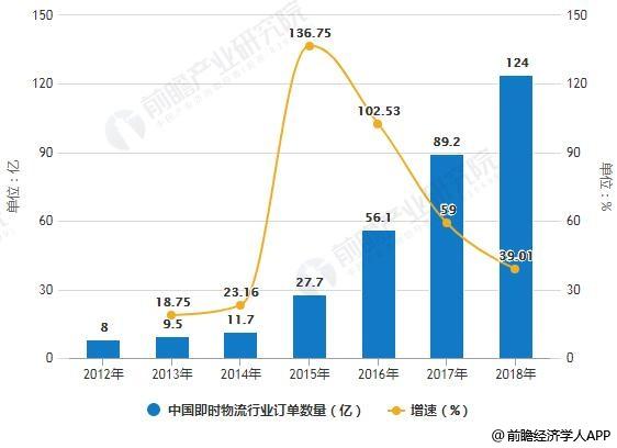 2012-2018年中国即时物流行业订单数量统计及增长情况