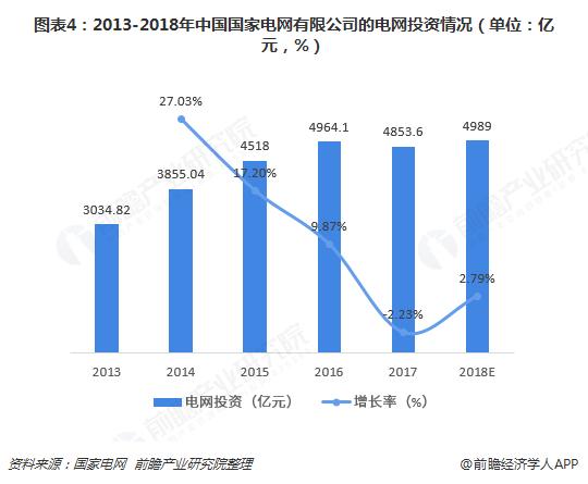 图表4:2013-2018年中国国家电网有限公司的电网投资情况(单位:亿元,%)