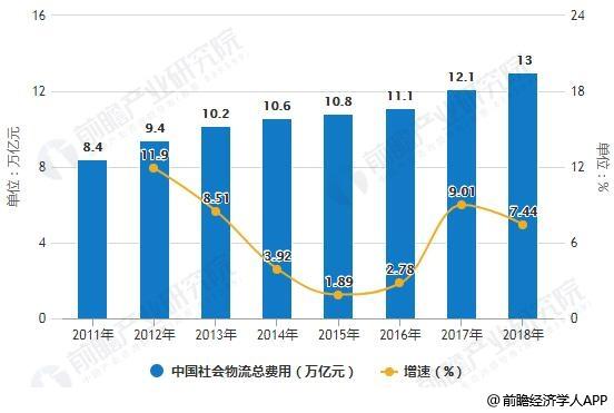 2011-2018年中国社会物流总费用统计及增长情况预测