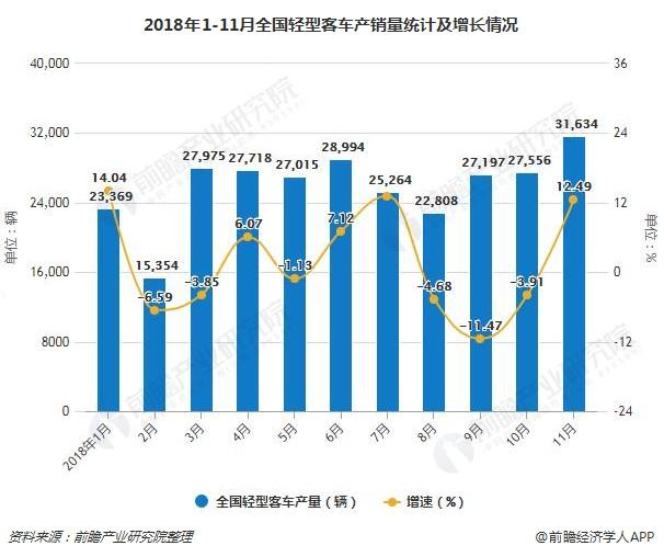 2018年1-11月全国轻型客车产销量统计及增长情况