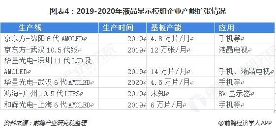 图表4:2019-2020年液晶显示模组企业产能扩张情况