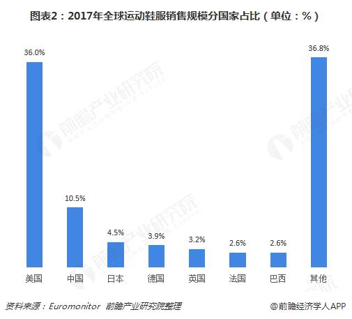 图表2:2017年全球运动鞋服销售规模分国家占比(单位:%)