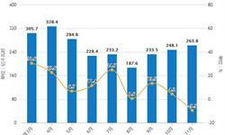 前11月全国发电行业分析:累计<em>发电量</em>超6万亿千瓦时