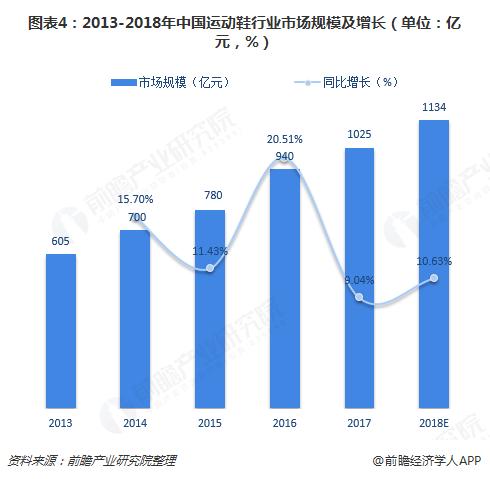 图表4:2013-2018年中国运动鞋行业市场规模及增长(单位:亿元,%)