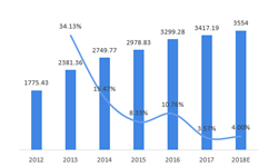 前瞻产业研究院:2018年中国<em>生物医药</em><em>产业园</em>区综合发展实力榜单TOP10