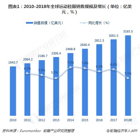 图表1:2010-2018年全球运动鞋服销售规模及增长(单位:亿美元,%)