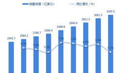 2018年运动鞋行业市场规模与发展前景分析 市场规模逾千亿【组图】