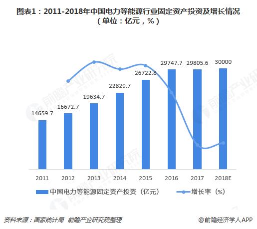 图表1:2011-2018年中国电力等能源行业固定资产投资及增长情况(单位:亿元,%)