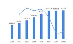 2018年中国电力信息化行业的发展现状和市场前景分析 电力供需不断增加,电力行业信息化势在必行【组图】