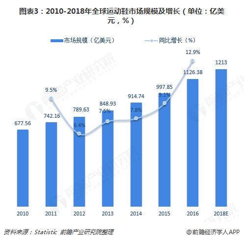 图表3:2010-2018年全球运动鞋市场规模及增长(单位:亿美元,%)
