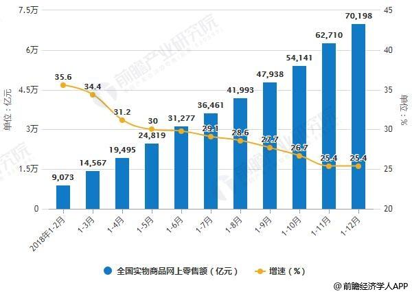 2018年1-12月全國網上零售額統計及增長情況