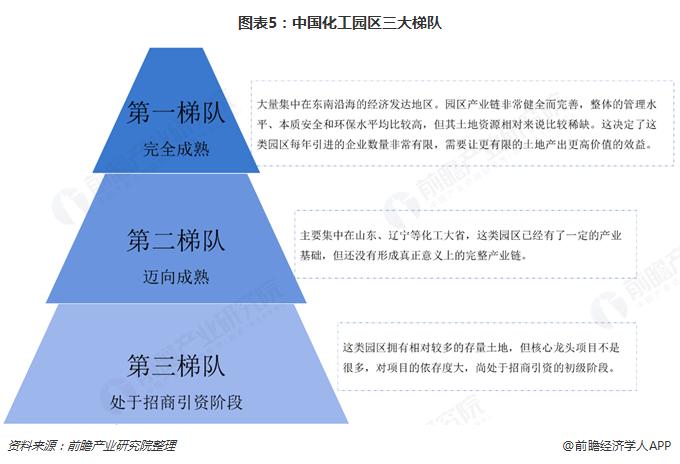 图表5:中国化工园区三大梯队