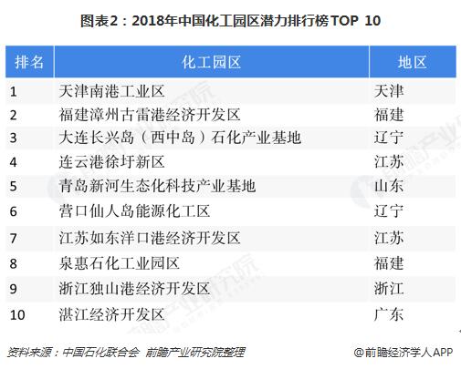 图表2:2018年中国化工园区潜力排行榜TOP 10