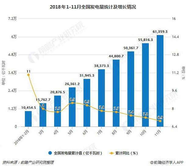 2018年1-11月全国发电量统计及增长情况