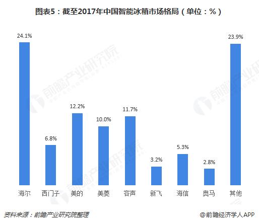 图表5:截至2017年中国智能冰箱市场格局(单位:%)