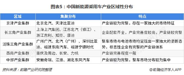 图表5:中国新能源乘用车产业区域性分布