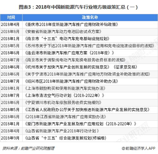 图表3:2018年中国新能源汽车行业地方级政策汇总(一)