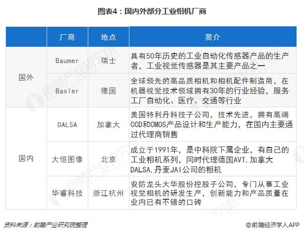 图表4:国内外部分工业相机厂商