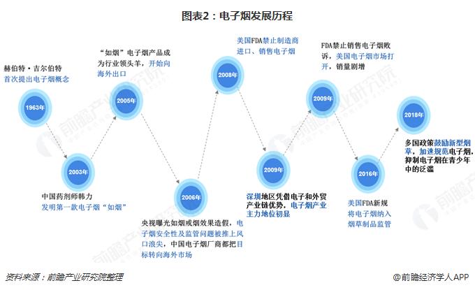 图表2:电子烟发展历程