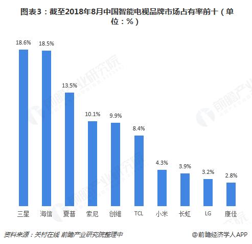 图表3:截至2018年8月九州体育电视品牌市场占有率前十(单位:%)