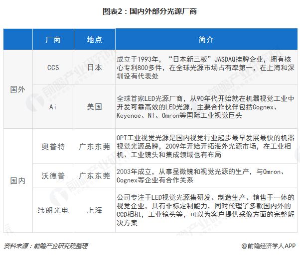 图表2:国内外部分光源厂商
