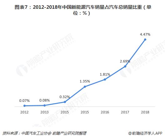 图表7:2012-2018年中国新能源汽车销量占汽车总销量比重(单位:%)