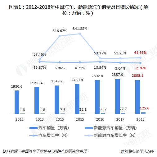 图表1:2012-2018年中国汽车、新能源汽车销量及其增长情况(单位:万辆,%)