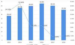 2018年印度<em>智能手机</em>产业市场格局与发展趋势分析 中国品牌竞争优势凸显【组图】