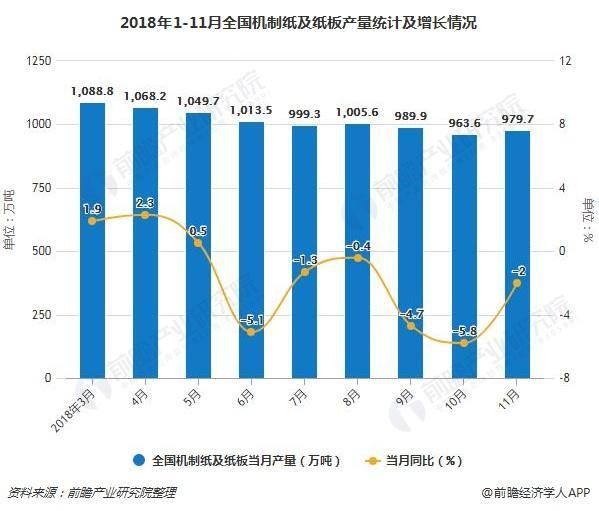 2018年1-11月全国机制纸及纸板产量统计及增长情况