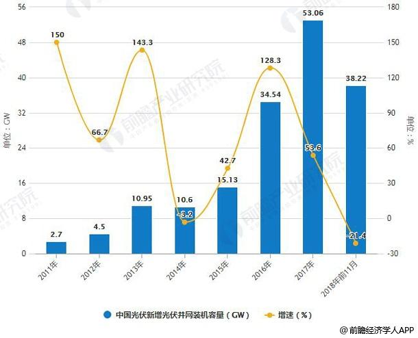 2011-2018年前11月中国光伏新增光伏并网装机容量统计及增长情况