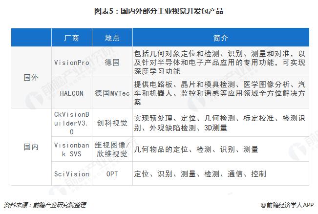 图表5:国内外部分工业视觉开发包产品