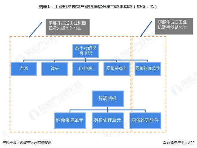 图表1:工业机器视觉产业链底层开发与成本构成(单位:%)