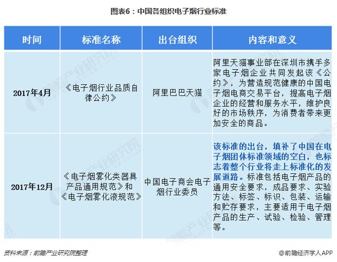 图表6:中国各组织电子烟行业标准