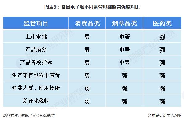 图表3:各国电子烟不同监管思路监管强度对比