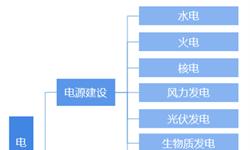 2018年中国电力建设行业市场现状与发展趋势分析 220千伏交变电是电网建设重点【组图】