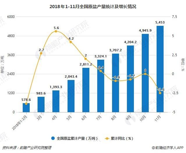 2018年1-11月全国原盐产量统计及增长情况