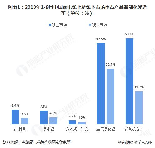图表1:2018年1-9月中国家电线上及线下市场重点产品智能化渗透率(单位:%)