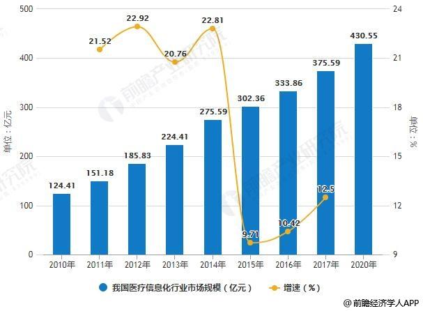 2010-2020年我国医疗信息化行业市场规模统计及增长情况预测